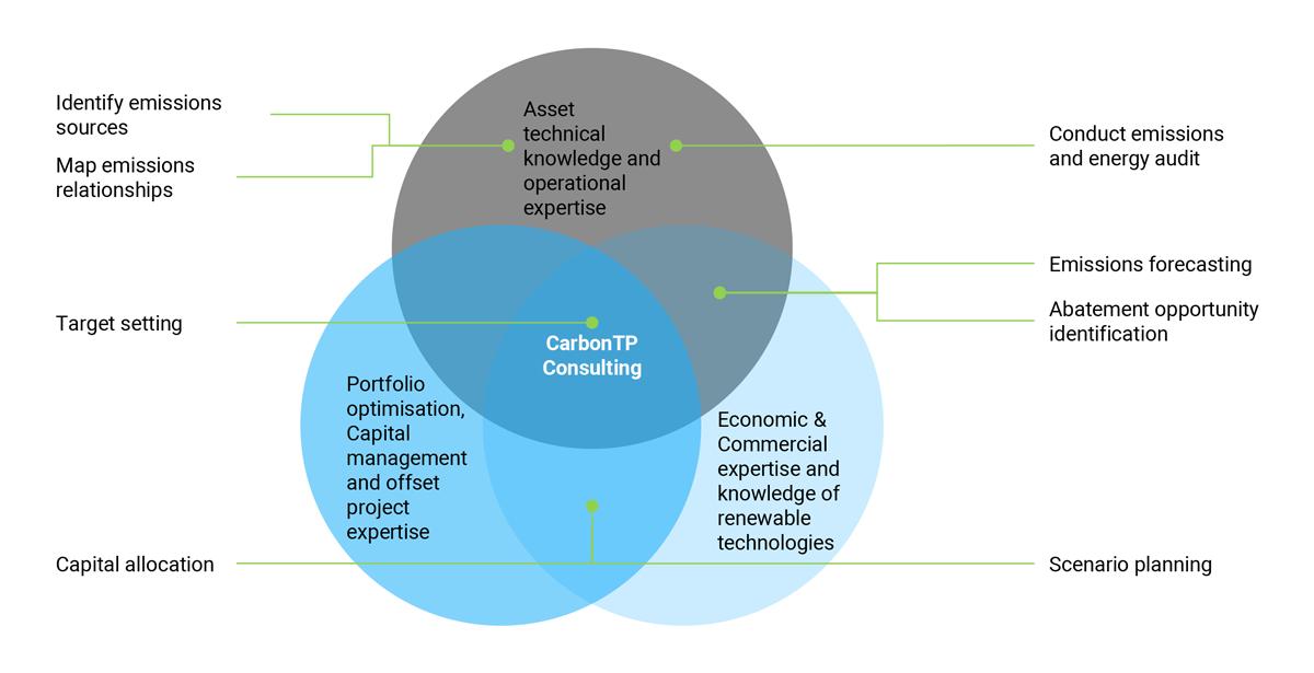 carbon emissions solutions